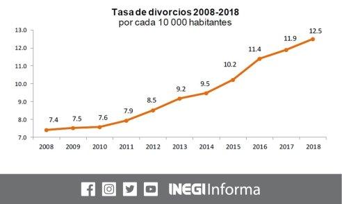 divorcios en ascenso